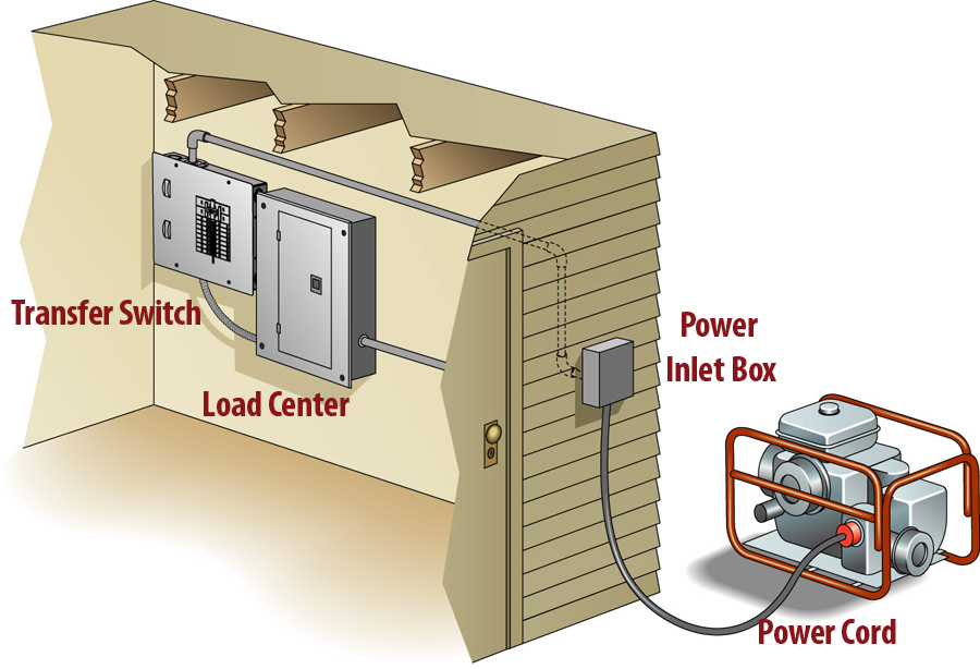 Backup Generators For Home Wiring - Wiring Diagram Dash on